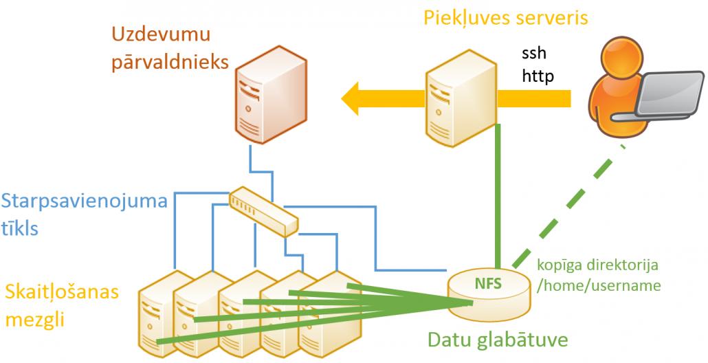 darba apgabals hpc, ssh http, datu glabātuve, skaitļošanas mezgli