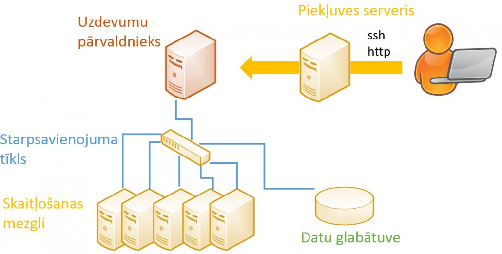 Klasteris, attēls, mezgli, datu glabātuve, ssh http