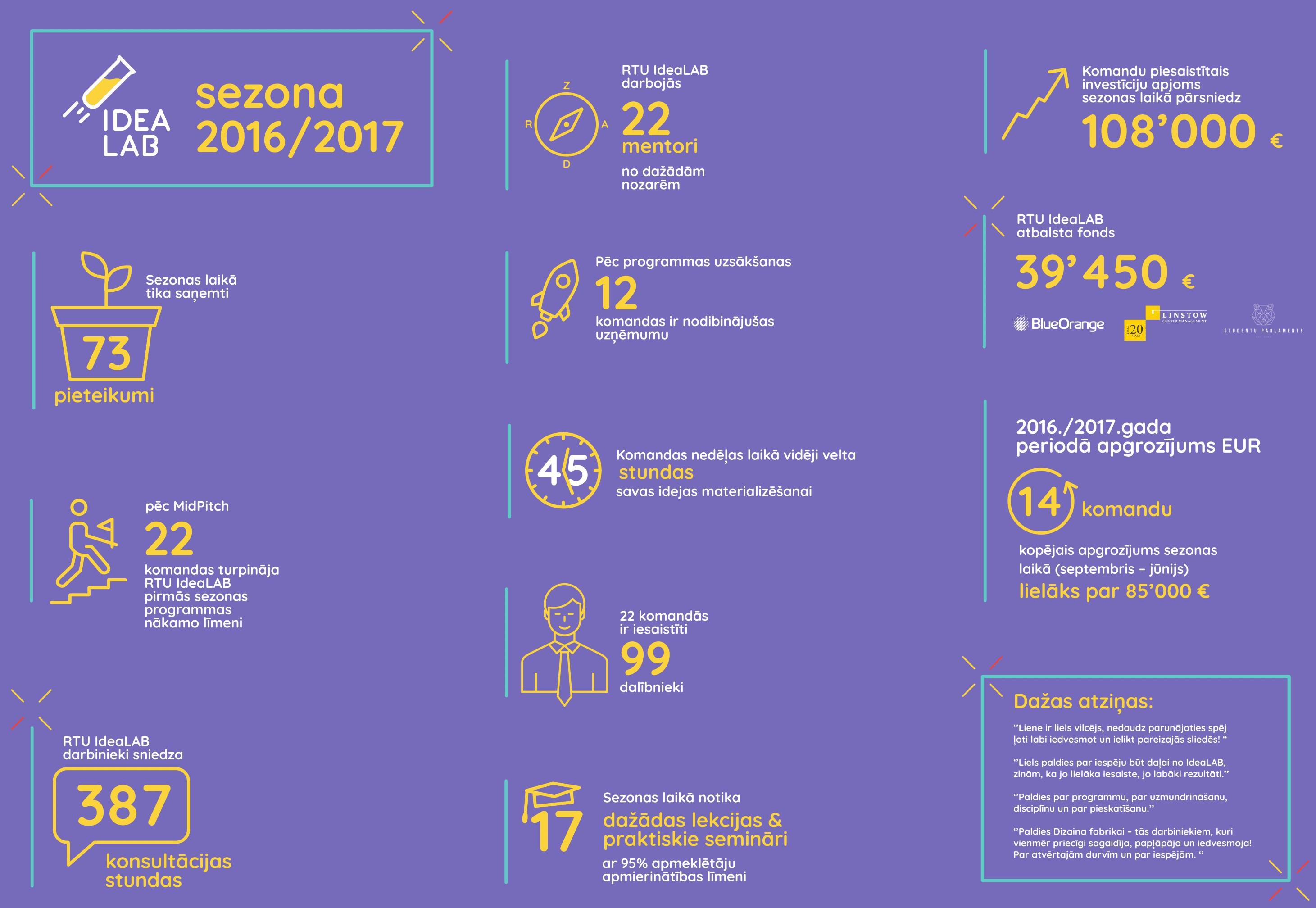 Jaunuzņēmuma, biznesa ideju pirmsinkubators RTU IdeaLAB, inkubatora, plakāts 2017/2018 sezonas rezultāti