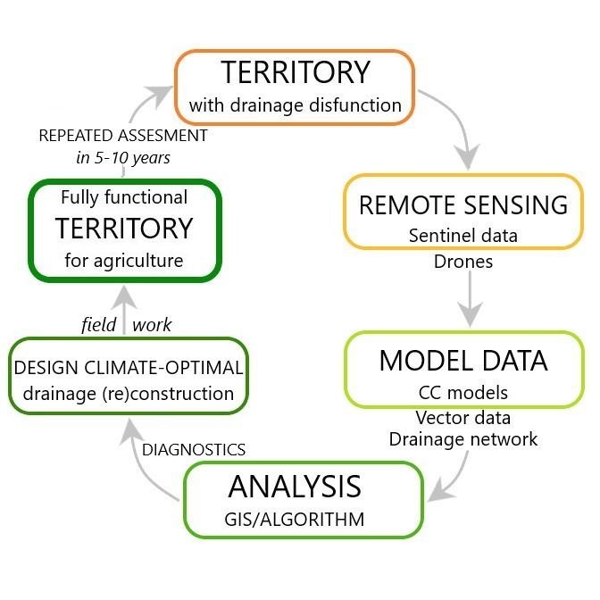 AACC, Greenhouse Latvia, Climate KIC, biznesa ideju pirmsinkubators RTU IdeaLAB startups, jaunuzņēmums